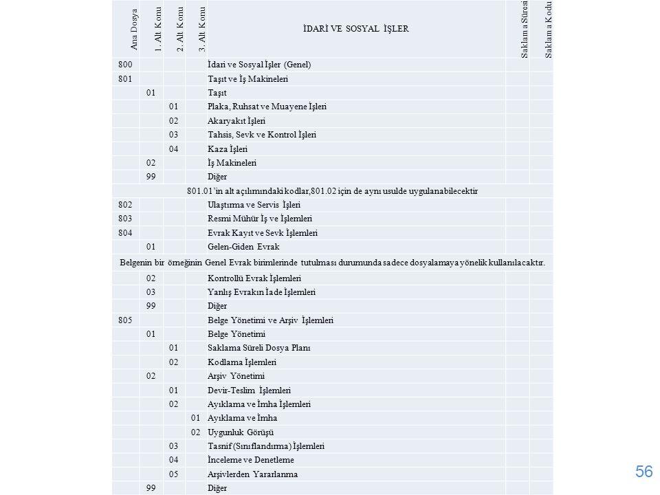 56 Ana Dosya 1. Alt Konu2. Alt Konu3. Alt Konu İDARİ VE SOSYAL İŞLER Saklama Süresi Saklama Kodu 800 İdari ve Sosyal İşler (Genel) 801 Taşıt ve İş Mak