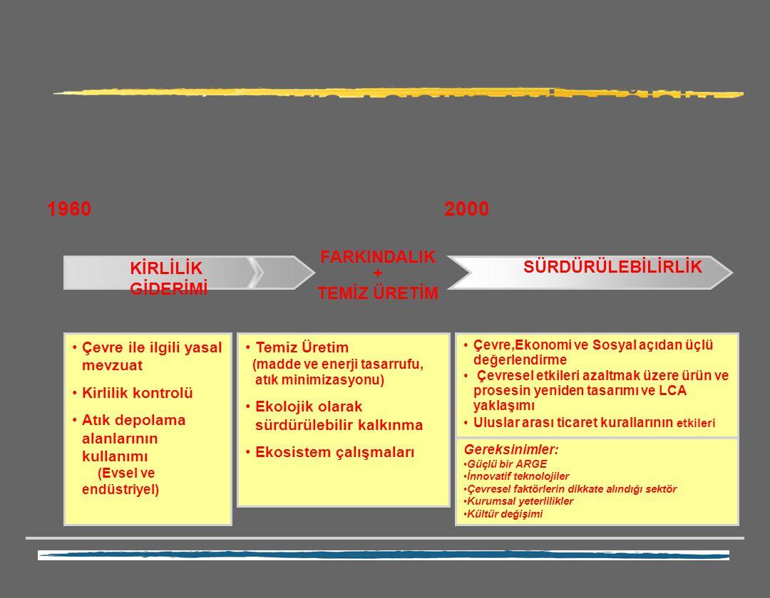KİRLİLİK GİDERİMİ FARKINDALIK + TEMİZ ÜRETİM SÜRDÜRÜLEBİLİRLİK Çevre ile ilgili yasal mevzuat Kirlilik kontrolü Atık depolama alanlarının kullanımı (E