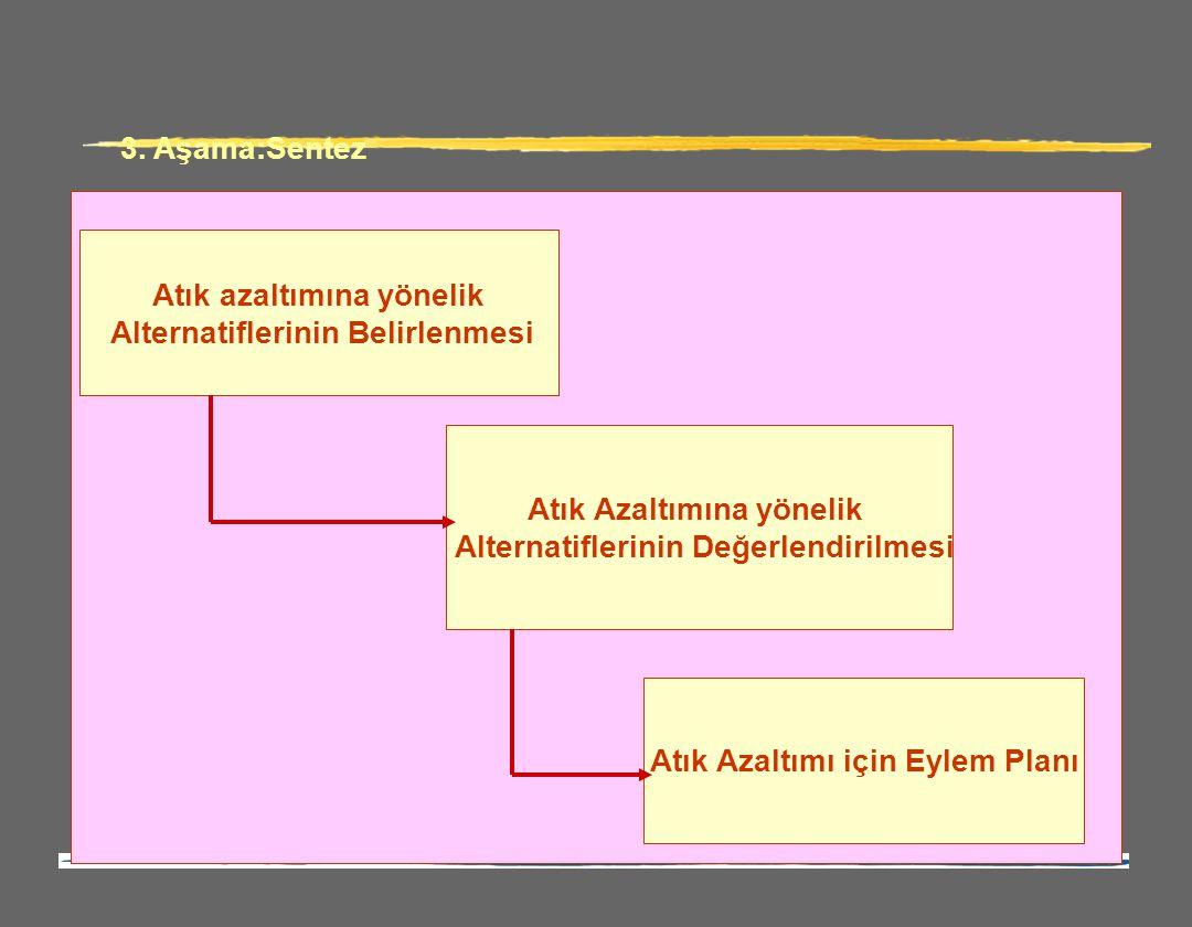 3. Aşama:Sentez Atık azaltımına yönelik Alternatiflerinin Belirlenmesi Atık Azaltımına yönelik Alternatiflerinin Değerlendirilmesi Atık Azaltımı için
