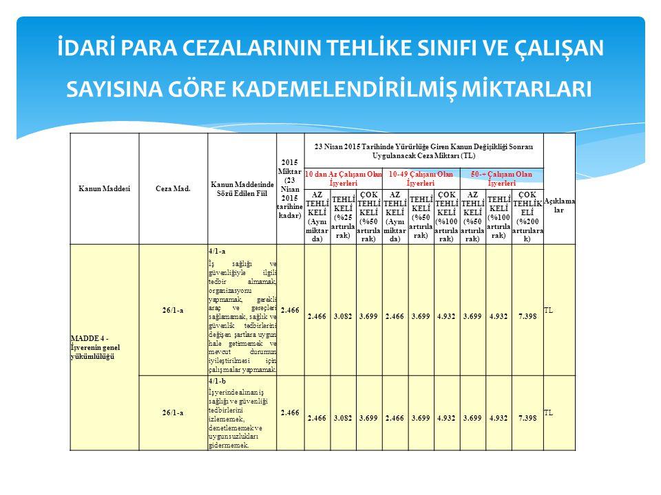 Kanun MaddesiCeza Mad. Kanun Maddesinde Sözü Edilen Fiil 2015 Miktar (23 Nisan 2015 tarihine kadar) 23 Nisan 2015 Tarihinde Yürürlüğe Giren Kanun Deği