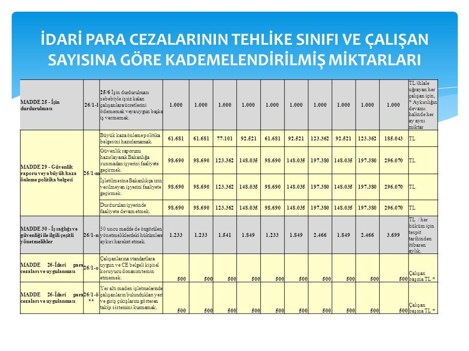 MADDE 25 - İşin durdurulması 26/1-l 25/6 İşin durdurulması sebebiyle işsiz kalan çalışanlara ücretlerini ödememek veya uygun başka iş vermemek. 1.000