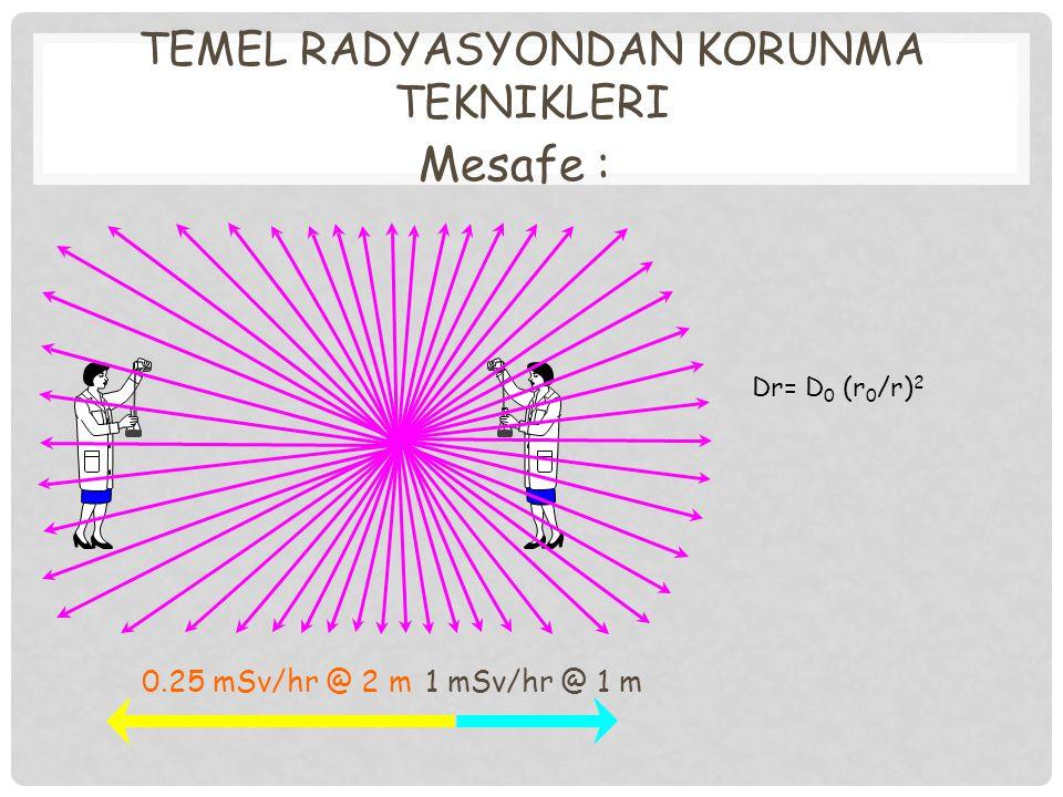 TEMEL RADYASYONDAN KORUNMA TEKNIKLERI Mesafe : 1 mSv/hr @ 1 m0.25 mSv/hr @ 2 m Dr= D 0 (r 0 /r) 2
