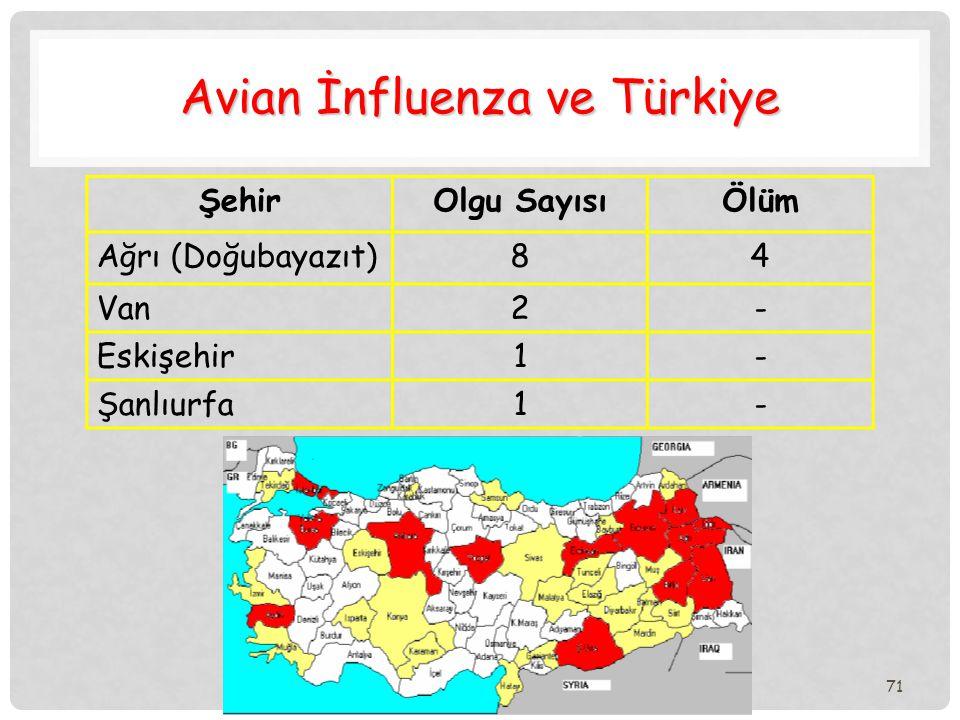 71 Avian İnfluenza ve Türkiye ŞehirOlgu SayısıÖlüm Ağrı (Doğubayazıt)84 Van2- Eskişehir1- Şanlıurfa1-