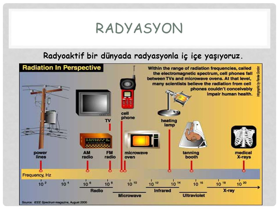 10 RADYASYON ve ÇEŞİTLERİ Beta parçacıkları Alfa parçacıkları PARÇACIK TİPİ X-Işınları Gama ışınları DALGA TİPİ İYONLAŞTIRICI RADYASYON Radyo dalgaları Mikrodalgalar Kızılötesi dalgalar Görülebilir ışık DALGA TİPİ İYONLAŞTIRICI OLMAYAN RADYASYON RADYASYON Dolaylı iyonlaştırıcı Nötron parçacıkları