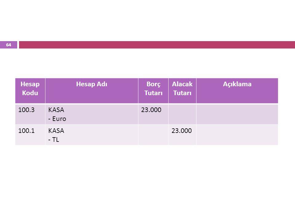 64 Hesap Kodu Hesap AdıBorç Tutarı Alacak Tutarı Açıklama 100.3KASA - Euro 23.000 100.1KASA - TL 23.000
