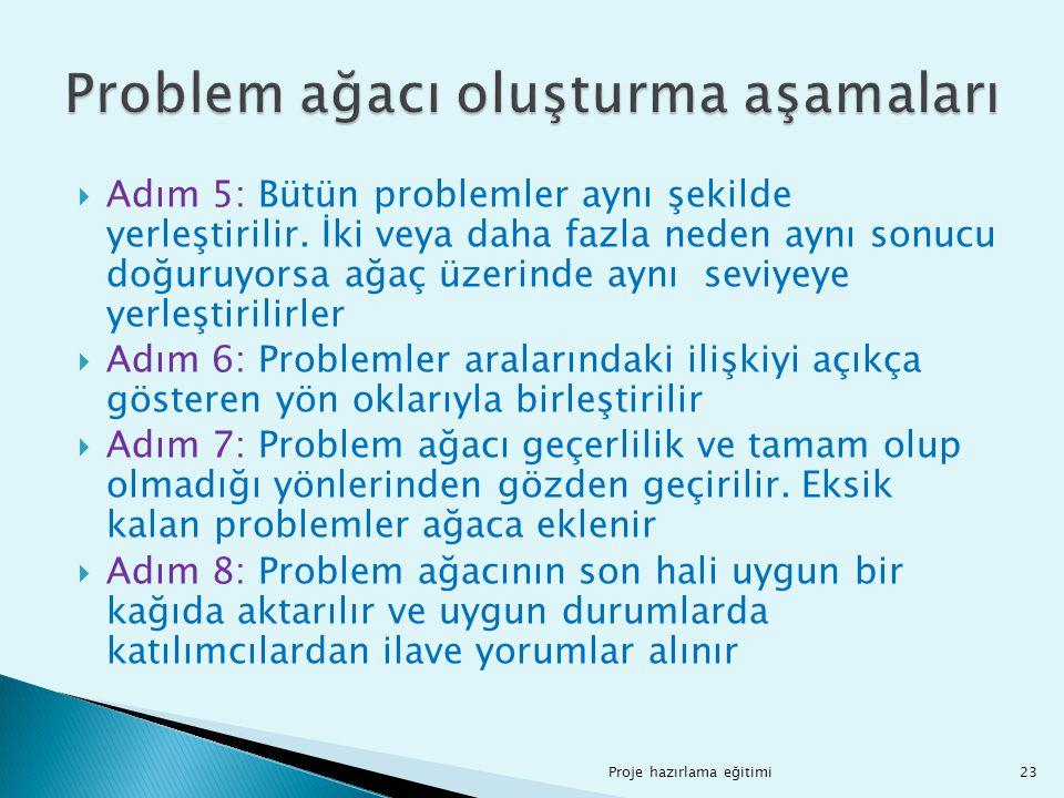  Adım 5: Bütün problemler aynı şekilde yerleştirilir. İki veya daha fazla neden aynı sonucu doğuruyorsa ağaç üzerinde aynı seviyeye yerleştirilirler