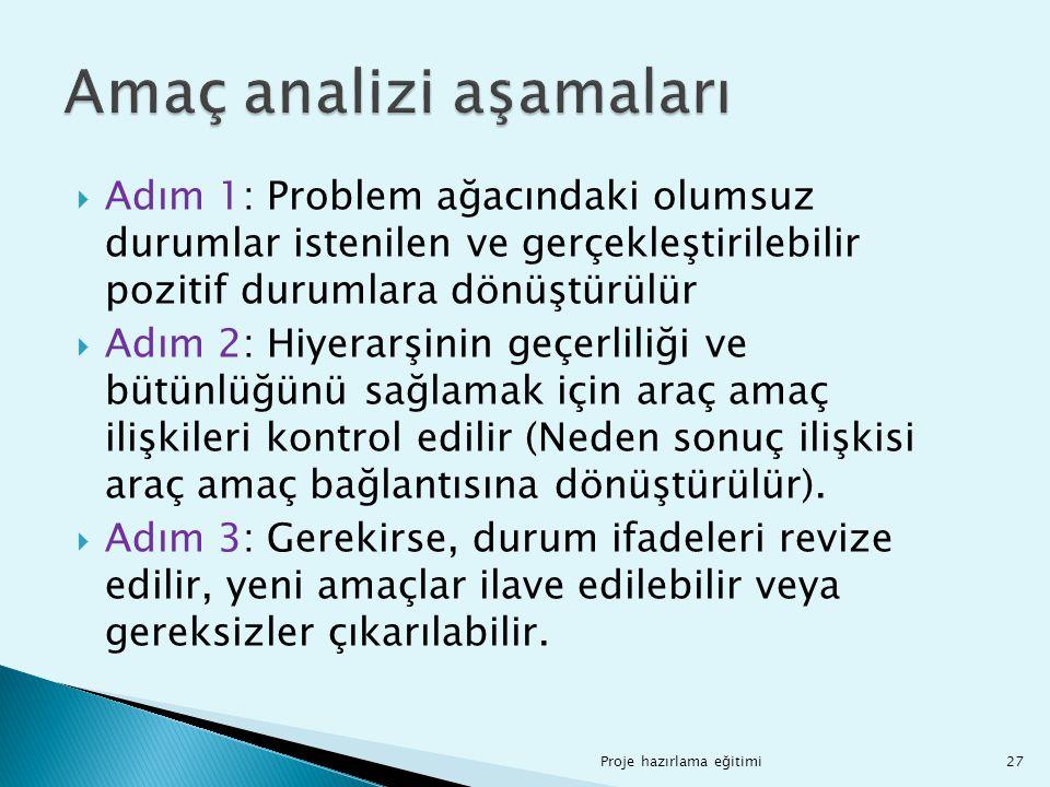  Adım 1: Problem ağacındaki olumsuz durumlar istenilen ve gerçekleştirilebilir pozitif durumlara dönüştürülür  Adım 2: Hiyerarşinin geçerliliği ve b