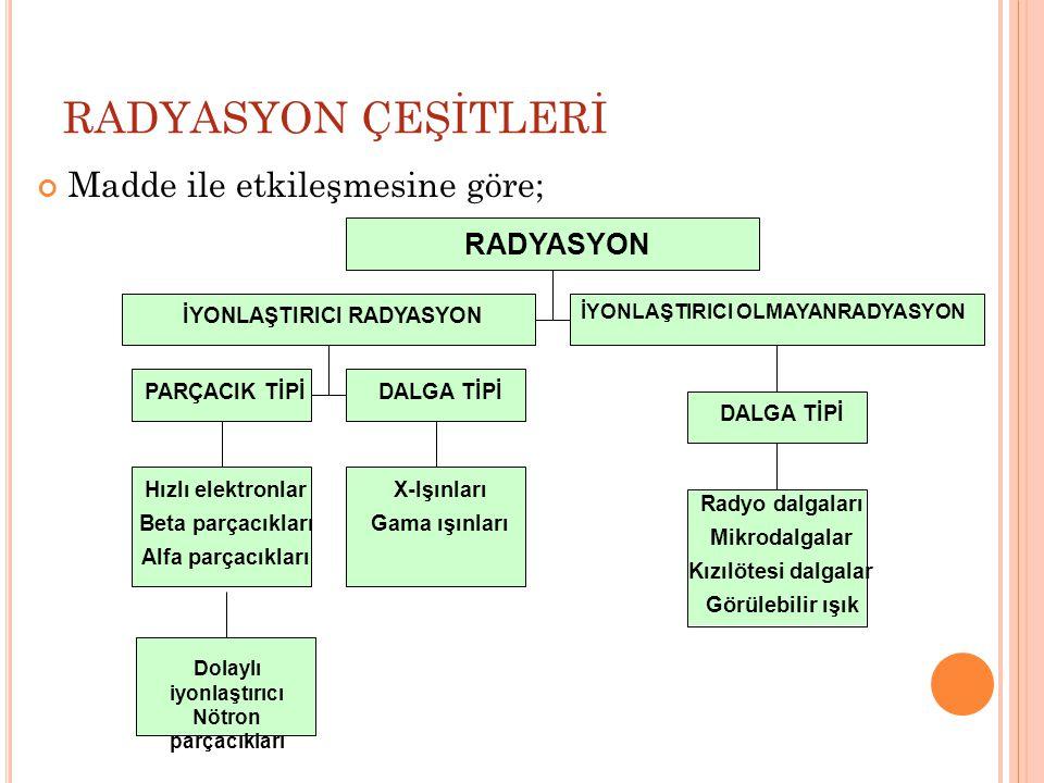 İ LGILI T ÜZÜK, Y ÖNETMELIK, Y ÖNERGE VE D IĞER K AYNAKLAR Türkiye Atom Enerjisi Kurumu (www.taek.gov.tr)www.taek.gov.tr Radyasyon Güvenliği Tüzüğü; 24/7/1985 tarihli ve 85/9727 sayılı Bakanlar Kurulu kararı ile yürürlüğe konulmuştur.
