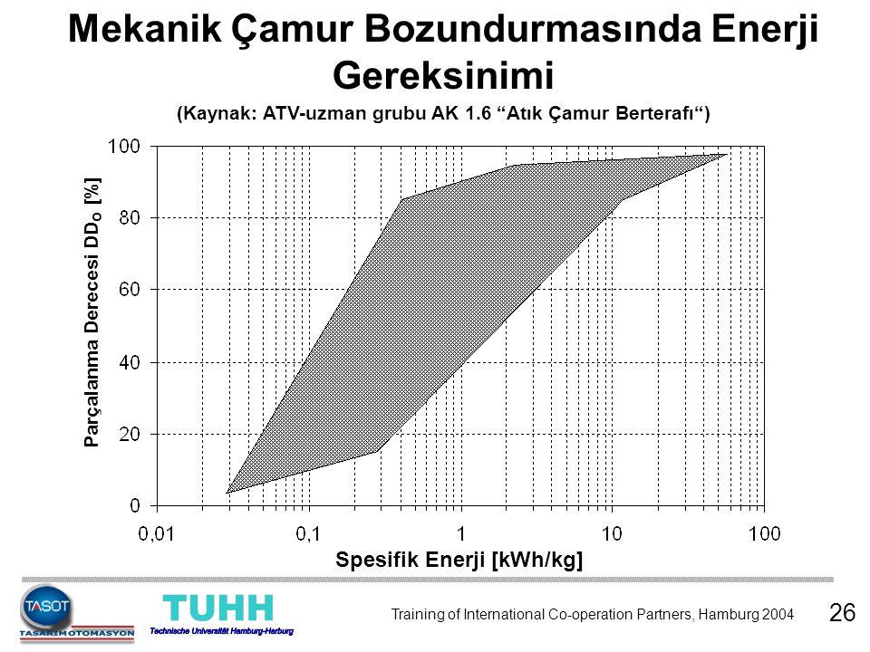 """Mekanik Çamur Bozundurmasında Enerji Gereksinimi (Kaynak: ATV-uzman grubu AK 1.6 """"Atık Çamur Berterafı"""") 26 Spesifik Enerji [kWh/kg] Parçalanma Derece"""