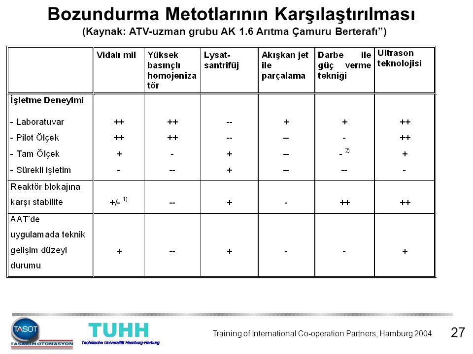 """Bozundurma Metotlarının Karşılaştırılması (Kaynak: ATV-uzman grubu AK 1.6 Arıtma Çamuru Berterafı"""") 27 Training of International Co-operation Partners"""