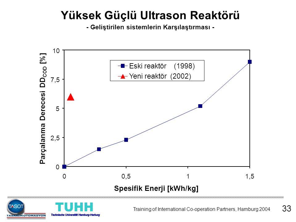 0 2,5 5 7,5 10 00,511,5 Spezifische Energie [kWh/kg] Aufschlussgrad A CSB [%] Eski reaktör (1998) Yeni reaktör (2002) 33 Yüksek Güçlü Ultrason Reaktör