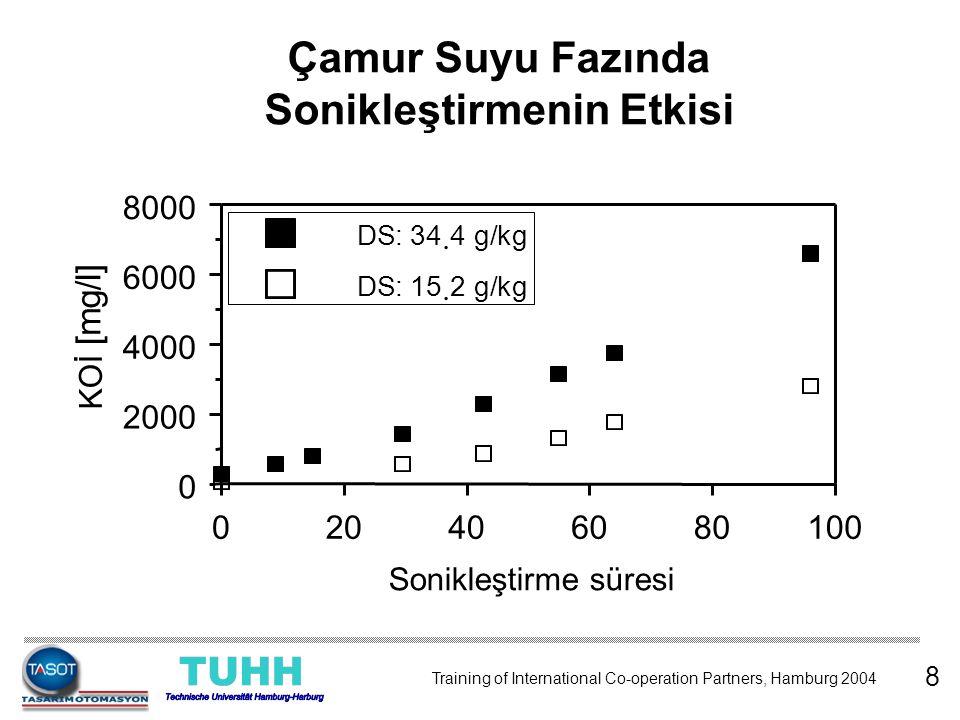 Santrüfüjleme 10 - 30 dk, 10.000 - 40.000g Membran filtreleme (0.45 µm) KOİ ölçümü (küvet testi ile) Referans parçalama 20 °C'de, 0.5 molar NaOH ile 22 saat DD COD = [DCOD US / DCOD NaOH ] * 100 [%] Parçalanma Derecesi ( DD COD ) 9 Training of International Co-operation Partners, Hamburg 2004