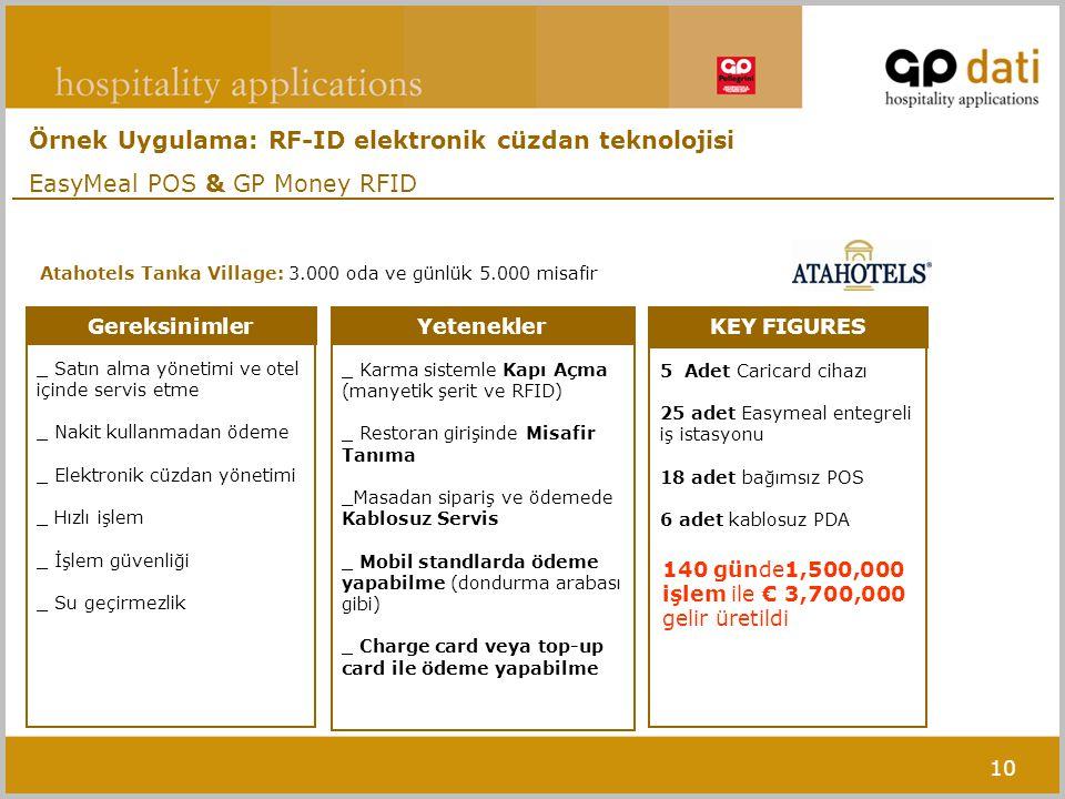 10 Yetenekler _ Karma sistemle Kapı Açma (manyetik şerit ve RFID) _ Restoran girişinde Misafir Tanıma _Masadan sipariş ve ödemede Kablosuz Servis _ Mobil standlarda ödeme yapabilme (dondurma arabası gibi) _ Charge card veya top-up card ile ödeme yapabilme KEY FIGURES 5 Adet Caricard cihazı 25 adet Easymeal entegreli iş istasyonu 18 adet bağımsız POS 6 adet kablosuz PDA Gereksinimler _ Satın alma yönetimi ve otel içinde servis etme _ Nakit kullanmadan ödeme _ Elektronik cüzdan yönetimi _ Hızlı işlem _ İşlem güvenliği _ Su geçirmezlik Atahotels Tanka Village: 3.000 oda ve günlük 5.000 misafir Örnek Uygulama: RF-ID elektronik cüzdan teknolojisi EasyMeal POS & GP Money RFID 140 günde1,500,000 işlem ile € 3,700,000 gelir üretildi