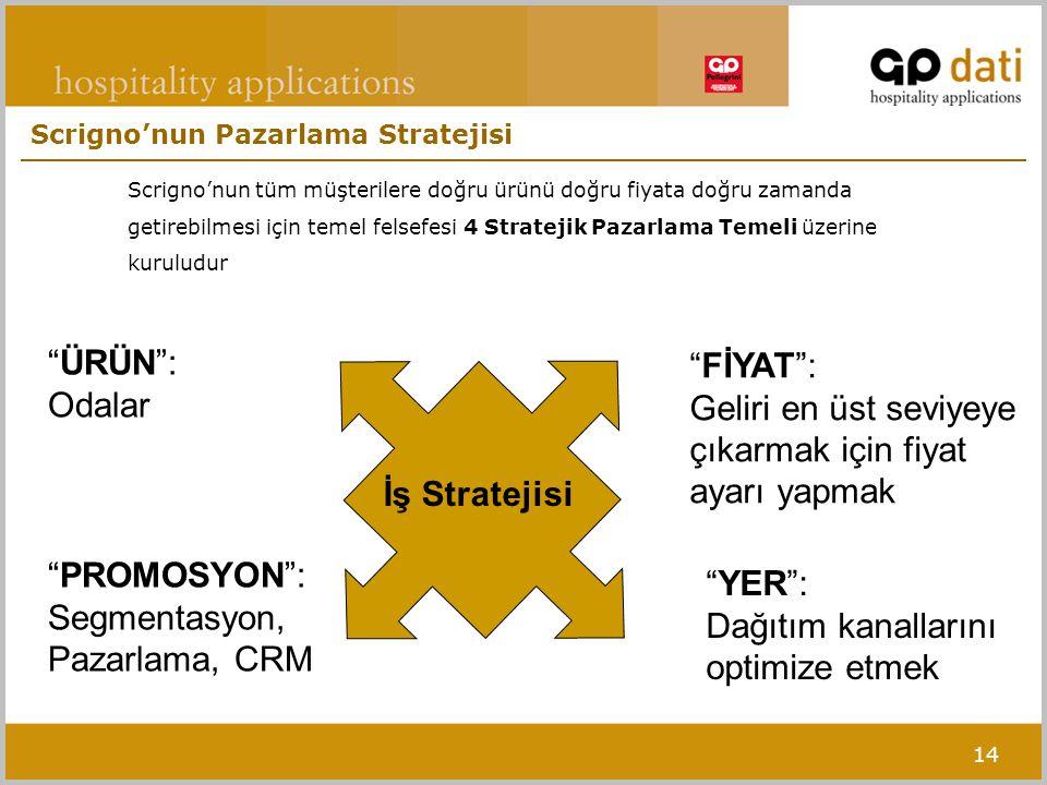 14 Scrigno'nun tüm müşterilere doğru ürünü doğru fiyata doğru zamanda getirebilmesi için temel felsefesi 4 Stratejik Pazarlama Temeli üzerine kuruludur Scrigno'nun Pazarlama Stratejisi ÜRÜN : Odalar FİYAT : Geliri en üst seviyeye çıkarmak için fiyat ayarı yapmak YER : Dağıtım kanallarını optimize etmek PROMOSYON : Segmentasyon, Pazarlama, CRM İş Stratejisi
