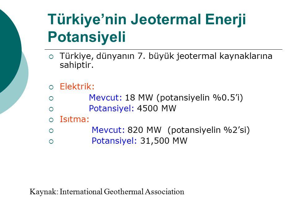 Türkiye'nin Jeotermal Enerji Potansiyeli  Türkiye, dünyanın 7. büyük jeotermal kaynaklarına sahiptir.  Elektrik:  Mevcut: 18 MW (potansiyelin %0.5'