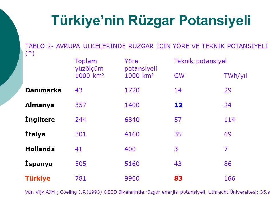 Türkiye'nin Rüzgar Potansiyeli TABLO 2- AVRUPA ÜLKELERİNDE RÜZGAR İÇİN YÖRE VE TEKNİK POTANSİYELİ (*) Toplam yüzölçüm 1000 km 2 Yöre potansiyeli 1000