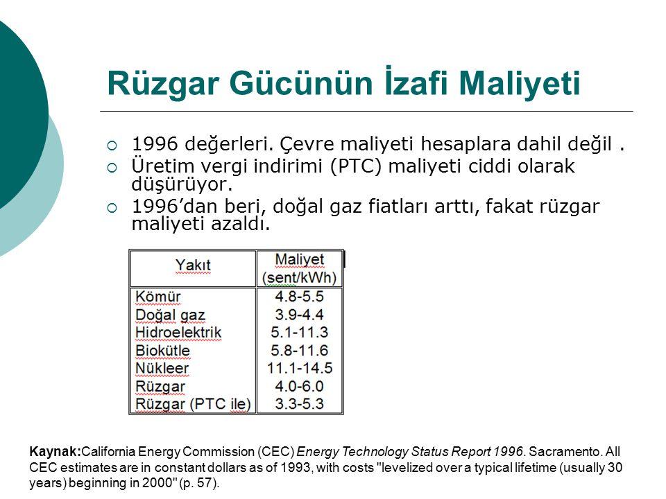 Rüzgar Gücünün İzafi Maliyeti  1996 değerleri. Çevre maliyeti hesaplara dahil değil.  Üretim vergi indirimi (PTC) maliyeti ciddi olarak düşürüyor. 