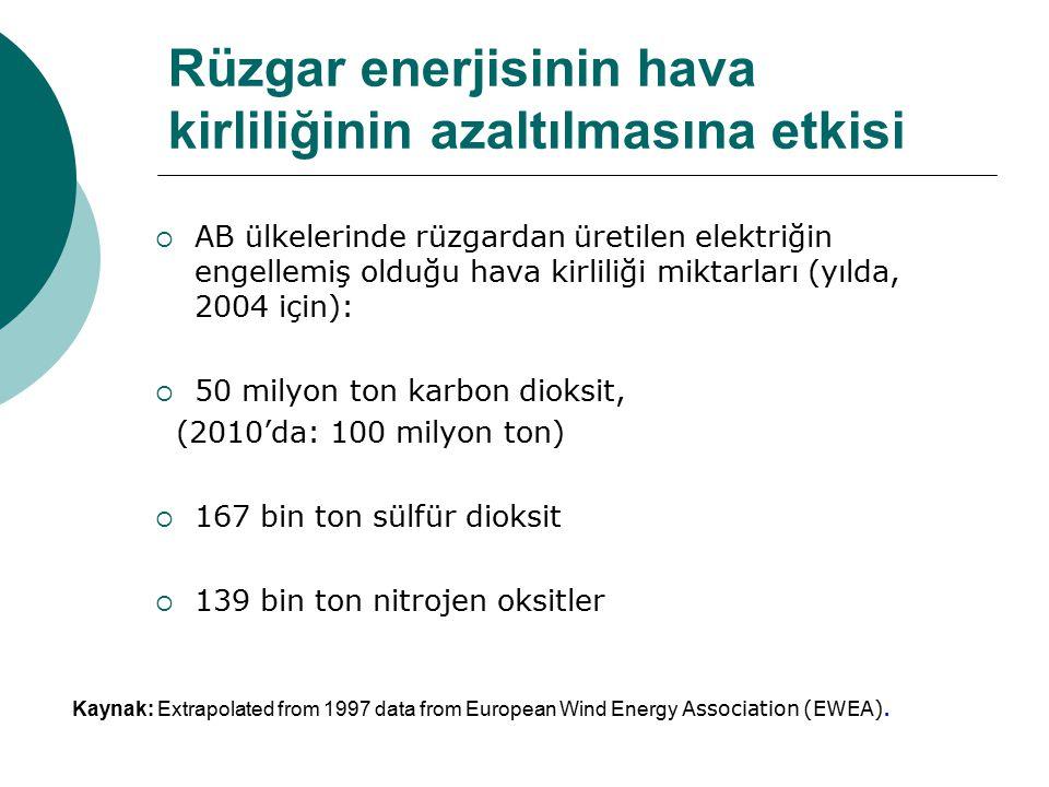 Rüzgar enerjisinin hava kirliliğinin azaltılmasına etkisi  AB ülkelerinde rüzgardan üretilen elektriğin engellemiş olduğu hava kirliliği miktarları (