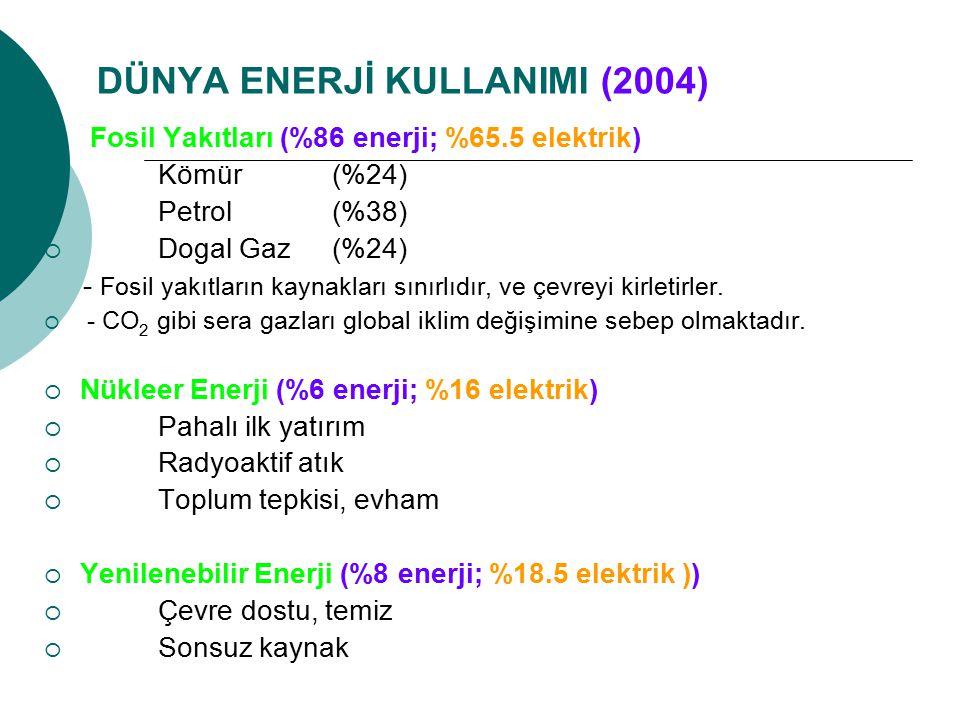 DÜNYA ENERJİ KULLANIMI (2004)  Fosil Yakıtları (%86 enerji; %65.5 elektrik)  Kömür (%24)  Petrol (%38)  Dogal Gaz (%24) - Fosil yakıtların kaynakl