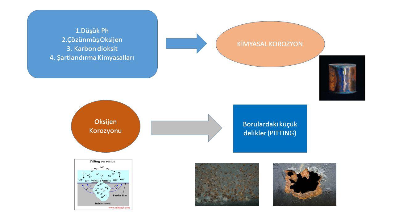 KİMYASAL KOROZYON 1.Düşük Ph 2.Çözünmüş Oksijen 3. Karbon dioksit 4. Şartlandırma Kimyasalları Oksijen Korozyonu Borulardaki küçük delikler (PITTING)