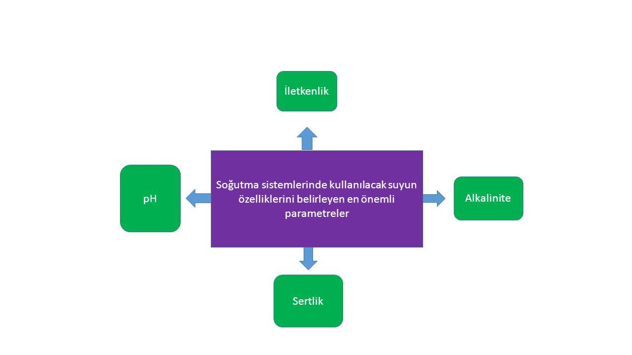 Soğutma sistemlerinde kullanılacak suyun özelliklerini belirleyen en önemli parametreler İletkenlik Sertlik pH Alkalinite