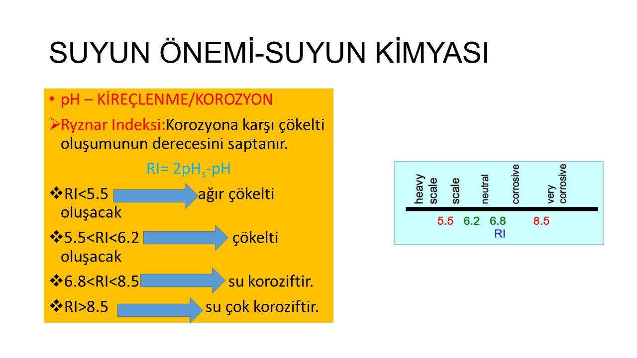 SUYUN ÖNEMİ-SUYUN KİMYASI pH – KİREÇLENME/KOROZYON  Ryznar Indeksi:Korozyona karşı çökelti oluşumunun derecesini saptanır. RI= 2pH s -pH  RI<5.5 ağı