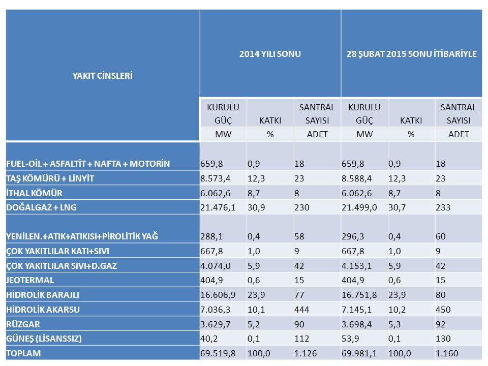 YAKIT CİNSLERİ 2014 YILI SONU28 ŞUBAT 2015 SONU İTİBARİYLE KURULU GÜÇKATKI SANTRAL SAYISI KURULU GÜÇKATKI SANTRAL SAYISI MW%ADETMW%ADET FUEL-OİL + ASF