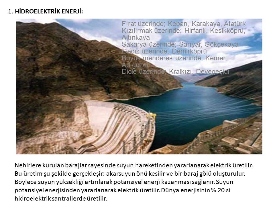 1. HİDROELEKTRİK ENERJİ: Nehirlere kurulan barajlar sayesinde suyun hareketinden yararlanarak elektrik üretilir. Bu üretim şu şekilde gerçekleşir: aka