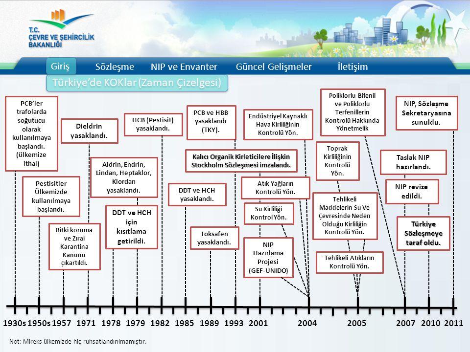 Endüstriyel Kaynaklı Hava Kirliliğinin Kontrolü Yön. Giriş SözleşmeNIP ve EnvanterGüncel Gelişmelerİletişim PCB'ler trafolarda soğutucu olarak kullanı