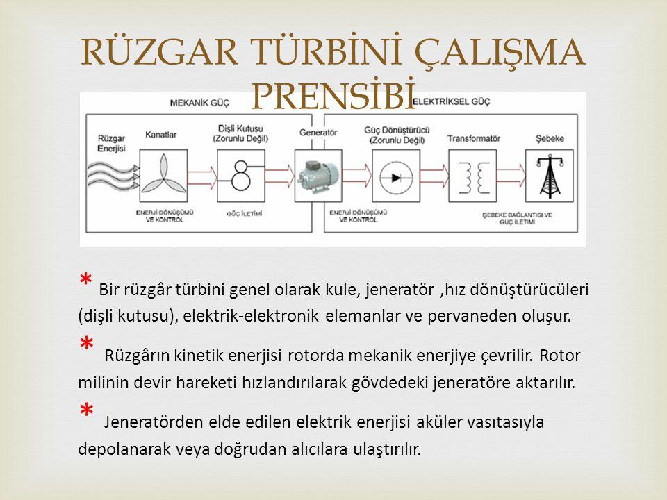  RÜZGAR TÜRBİNİ ÇALIŞMA PRENSİBİ * Bir rüzgâr türbini genel olarak kule, jeneratör,hız dönüştürücüleri (dişli kutusu), elektrik-elektronik elemanlar