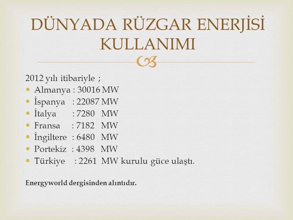  2012 yılı itibariyle ; Almanya : 30016 MW İspanya : 22087 MW İtalya : 7280 MW Fransa : 7182 MW İngiltere : 6480 MW Portekiz : 4398 MW Türkiye : 2261
