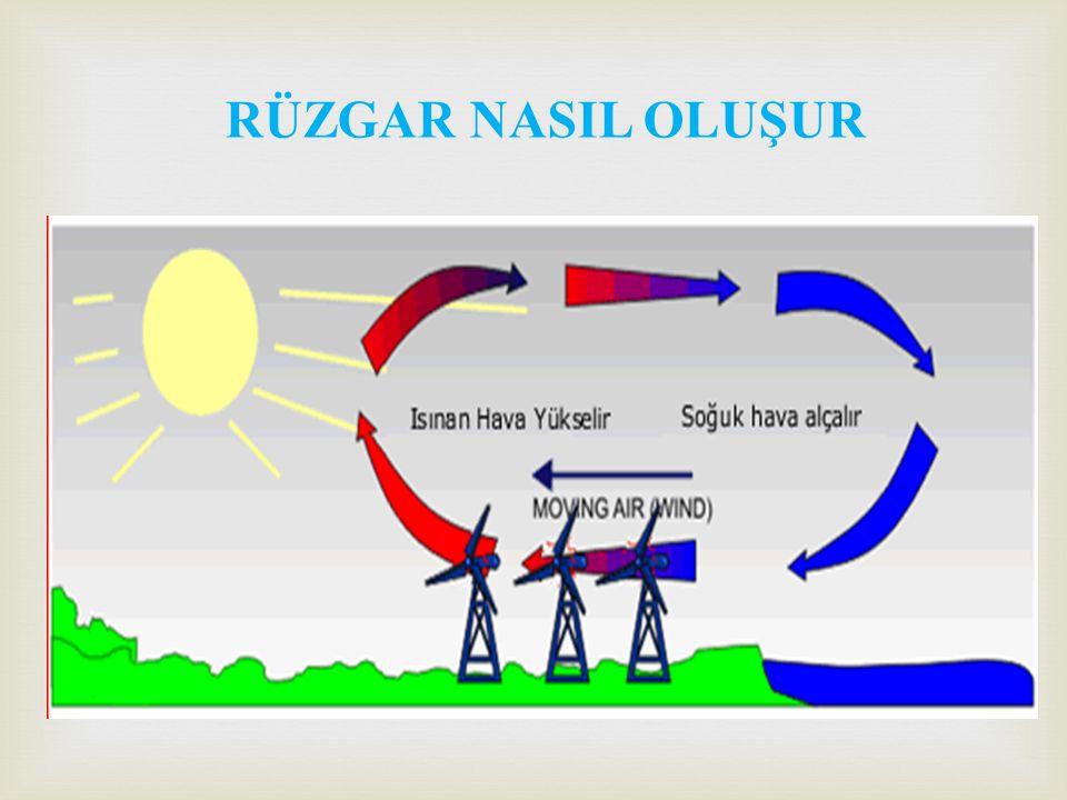 * Rüzgar enerjisi; doğal, yenilenebilir, temiz ve sonsuz bir güç olup kaynağı güneştir.