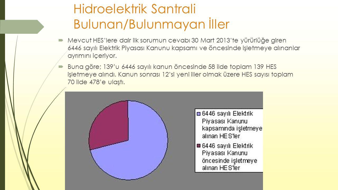 Hidroelektrik Santrali Bulunan/Bulunmayan İller  Mevcut HES'lere dair ilk sorumun cevabı 30 Mart 2013'te yürürlüğe giren 6446 sayılı Elektrik Piyasas