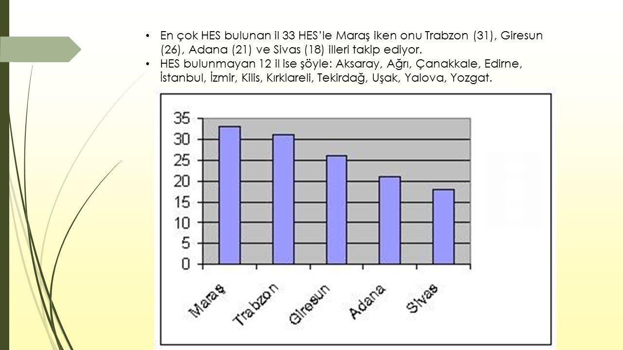 En çok HES bulunan il 33 HES'le Maraş iken onu Trabzon (31), Giresun (26), Adana (21) ve Sivas (18) illeri takip ediyor. HES bulunmayan 12 il ise şöyl