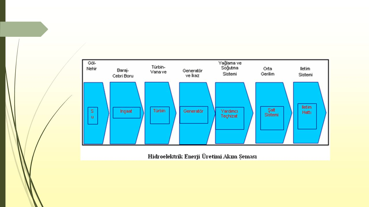  HES lerde baraj, derivasyon, sulama yapısı, regülatör, iletim kanalı, enerji tüneli dolusavak, dipsavak gibi yapıların ömrü çok uzundur (100/200 yıl).