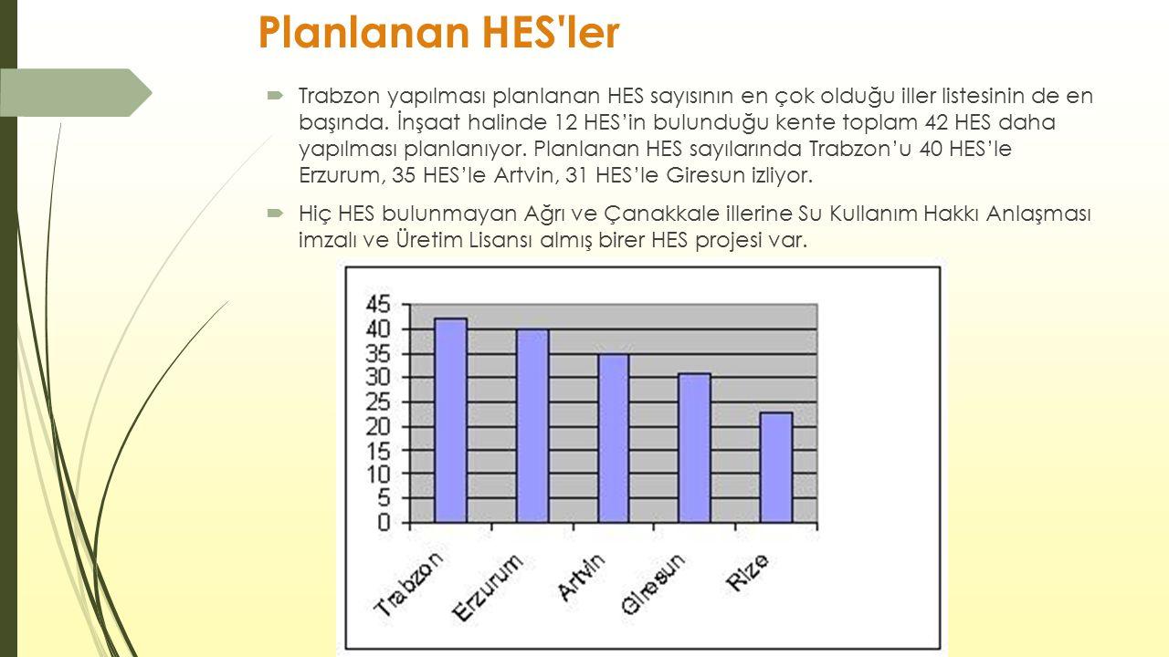 Planlanan HES'ler  Trabzon yapılması planlanan HES sayısının en çok olduğu iller listesinin de en başında. İnşaat halinde 12 HES'in bulunduğu kente t