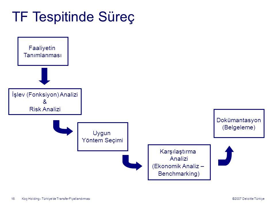 ©2007 Deloitte Türkiye Koç Holding - Türkiye'de Transfer Fiyatlandırması 16 İşlev (Fonksiyon) Analizi & Risk Analizi Uygun Yöntem Seçimi Karşılaştırma