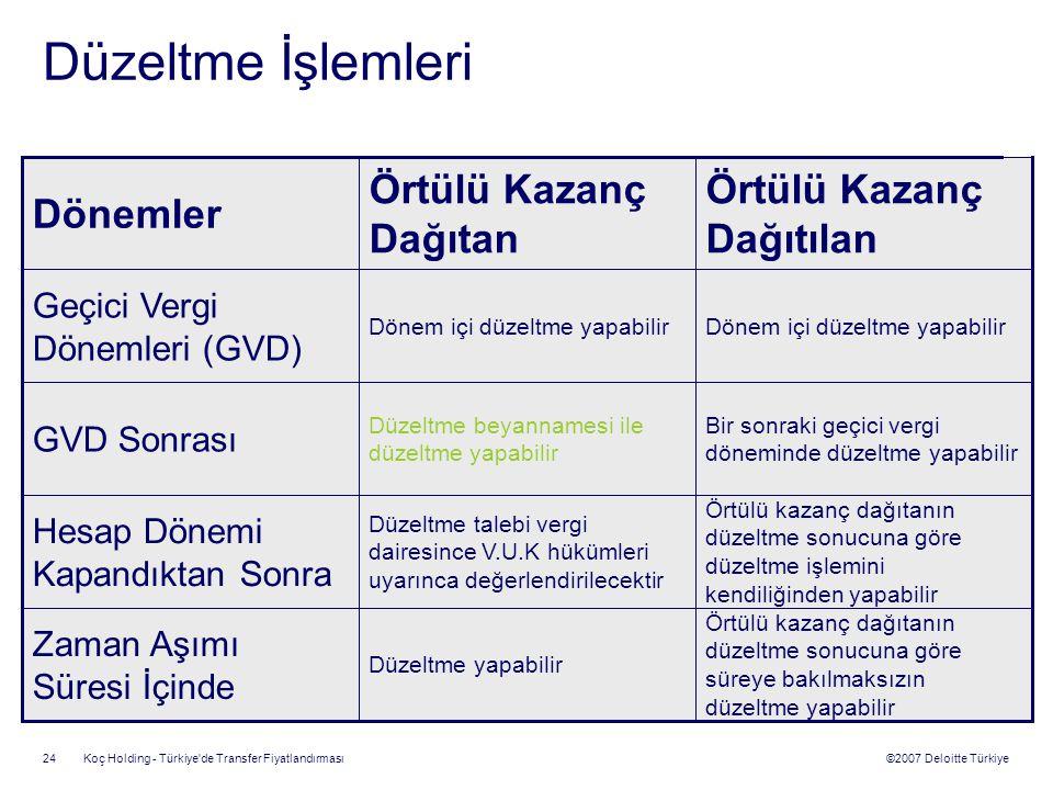 ©2007 Deloitte Türkiye Koç Holding - Türkiye'de Transfer Fiyatlandırması 24 Örtülü kazanç dağıtanın düzeltme sonucuna göre süreye bakılmaksızın düzelt