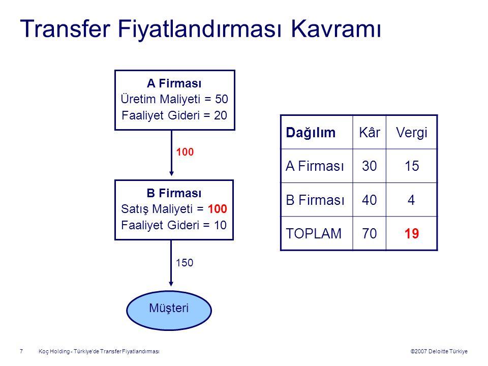 ©2007 Deloitte Türkiye Koç Holding - Türkiye de Transfer Fiyatlandırması 8 Transfer Fiyatlandırması Kavramı A Firması Üretim Maliyeti = 50 Faaliyet Gideri = 20 B Firması Satış Maliyeti = 80 Faaliyet Gideri = 10 Müşteri 80 150 DağılımKârKârVergi A Firması105 B Firması606 TOPLAM7011