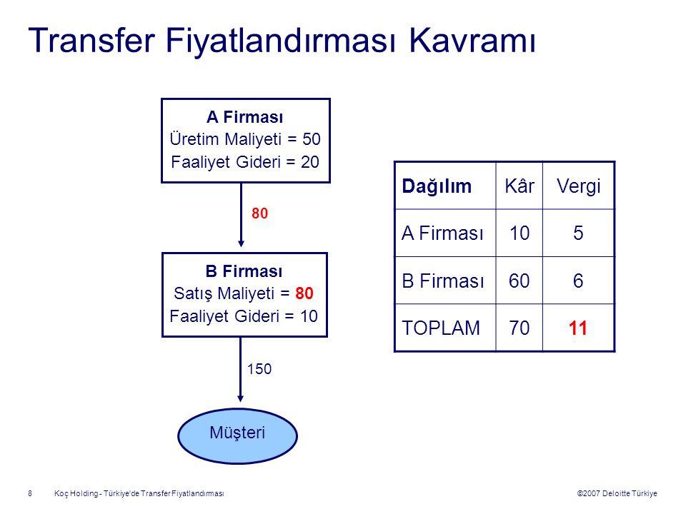©2007 Deloitte Türkiye Koç Holding - Türkiye'de Transfer Fiyatlandırması 8 Transfer Fiyatlandırması Kavramı A Firması Üretim Maliyeti = 50 Faaliyet Gi