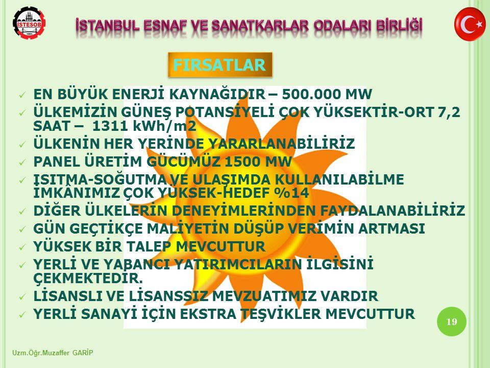 Uzm.Öğr.Muzaffer GARİP 19 FIRSATLAR EN BÜYÜK ENERJİ KAYNAĞIDIR – 500.000 MW ÜLKEMİZİN GÜNEŞ POTANSİYELİ ÇOK YÜKSEKTİR-ORT 7,2 SAAT – 1311 kWh/m2 ÜLKEN