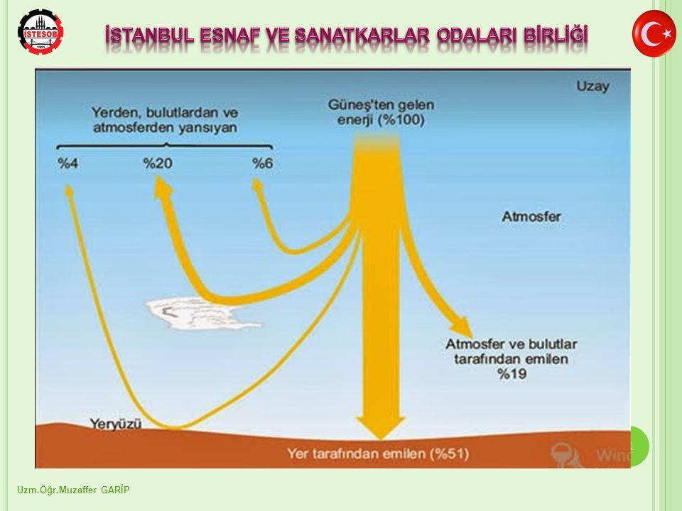 5 Dünya atmosferinin dışında güneş enerjisinin şiddeti, aşağı yukarı sabit ve 1370 W/m² değerindedir, ancak yeryüzünde 0-1100 W/m2 değerleri arasında değişim gösterir.
