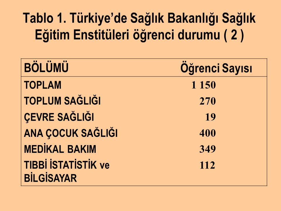 Tablo 1. Türkiye'de Sağlık Bakanlığı Sağlık Eğitim Enstitüleri öğrenci durumu ( 2 ) BÖLÜMÜ Öğrenci Sayısı TOPLAM 1 150 TOPLUM SAĞLIĞI 270 ÇEVRE SAĞLIĞ