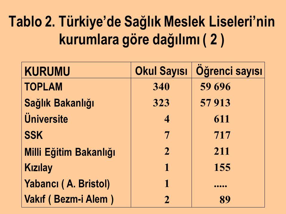 Tablo 2. Türkiye'de Sağlık Meslek Liseleri'nin kurumlara göre dağılımı ( 2 ) 89 2 Vakıf ( Bezm-i Alem )..... 1 Yabancı ( A. Bristol) 155 1 Kızılay 211