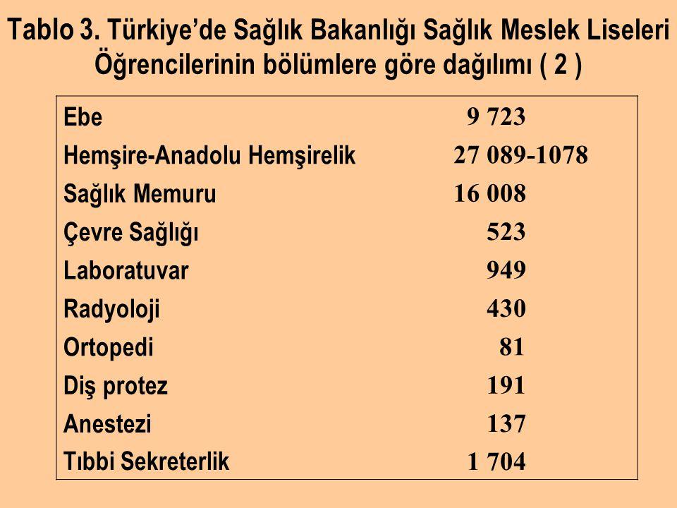 Tablo 3. Türkiye'de Sağlık Bakanlığı Sağlık Meslek Liseleri Öğrencilerinin bölümlere göre dağılımı ( 2 ) Ebe 9 723 Hemşire-Anadolu Hemşirelik 27 089-1