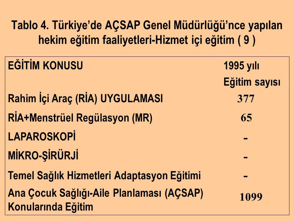 Tablo 4. Türkiye'de AÇSAP Genel Müdürlüğü'nce yapılan hekim eğitim faaliyetleri-Hizmet içi eğitim ( 9 ) 1099 Ana Çocuk Sağlığı-Aile Planlaması (AÇSAP)