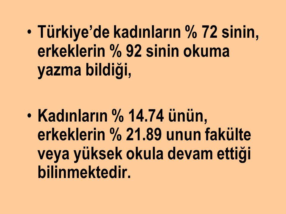 Türkiye'de kadınların % 72 sinin, erkeklerin % 92 sinin okuma yazma bildiği, Kadınların % 14.74 ünün, erkeklerin % 21.89 unun fakülte veya yüksek okul