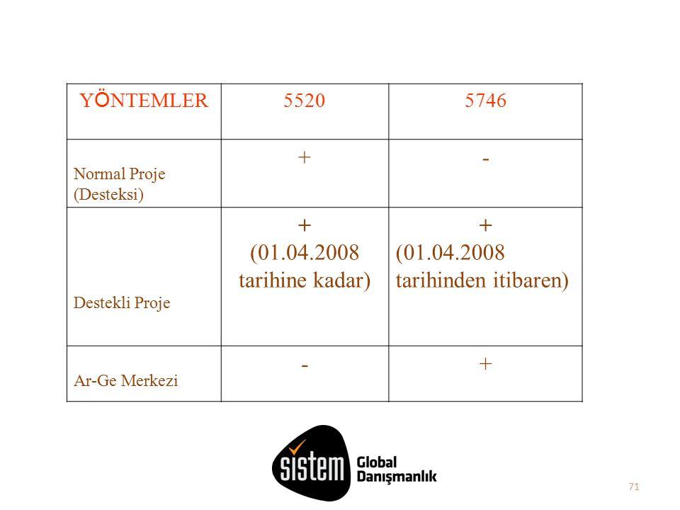 71 Y Ö NTEMLER 55205746 Normal Proje (Desteksi) +- Destekli Proje + (01.04.2008 tarihine kadar) + (01.04.2008 tarihinden itibaren) Ar-Ge Merkezi -+