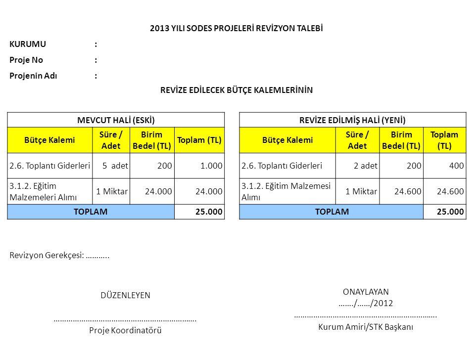 2013 YILI SODES PROJELERİ REVİZYON TALEBİ KURUMU: Proje No: Projenin Adı: REVİZE EDİLECEK BÜTÇE KALEMLERİNİN MEVCUT HALİ (ESKİ)REVİZE EDİLMİŞ HALİ (YENİ) Bütçe Kalemi Süre / Adet Birim Bedel (TL) Toplam (TL)Bütçe Kalemi Süre / Adet Birim Bedel (TL) Toplam (TL) 2.6.