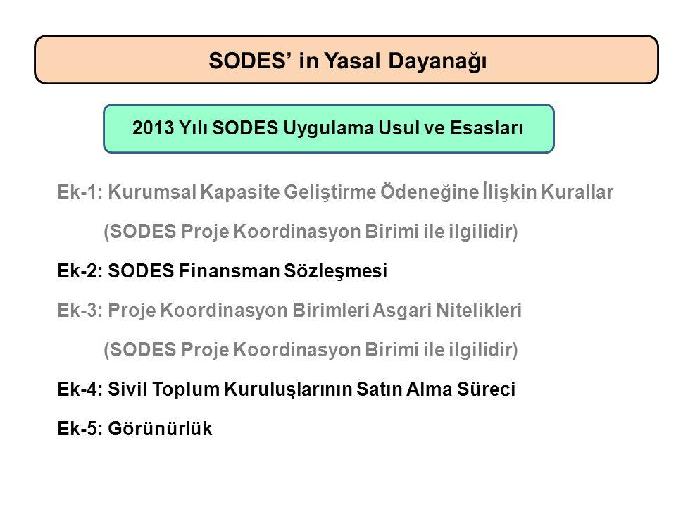 Ek-1: Kurumsal Kapasite Geliştirme Ödeneğine İlişkin Kurallar (SODES Proje Koordinasyon Birimi ile ilgilidir) Ek-2: SODES Finansman Sözleşmesi Ek-3: Proje Koordinasyon Birimleri Asgari Nitelikleri (SODES Proje Koordinasyon Birimi ile ilgilidir) Ek-4: Sivil Toplum Kuruluşlarının Satın Alma Süreci Ek-5: Görünürlük SODES' in Yasal Dayanağı 2013 Yılı SODES Uygulama Usul ve Esasları